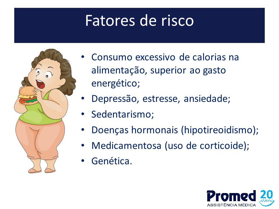 Fatores de risco Consumo excessivo de calorias na alimentação, superior ao gasto energético; Depressão, estresse, ansiedade; Sedentarismo; Doenças hor