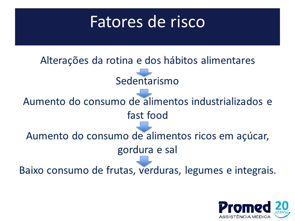 Fatores de risco Alterações da rotina e dos hábitos alimentares Sedentarismo Aumento do consumo de alimentos industrializados e fast food Aumento do c
