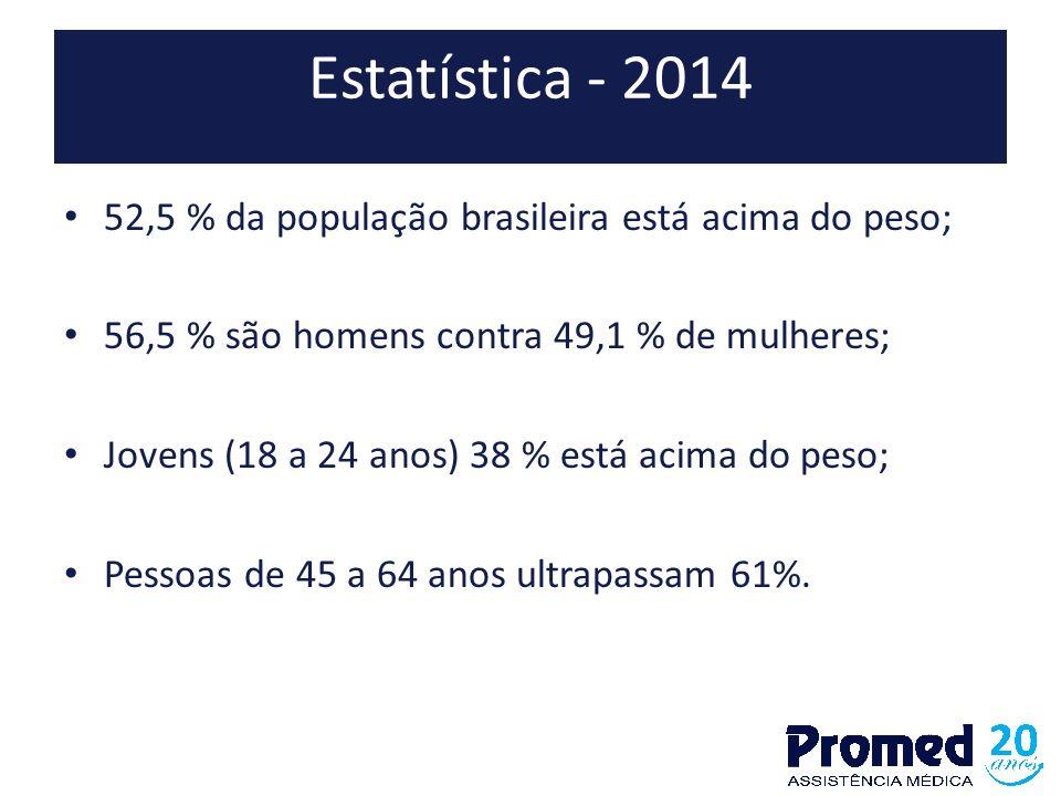 Estatística - 2014 52,5 % da população brasileira está acima do peso; 56,5 % são homens contra 49,1 % de mulheres; Jovens (18 a 24 anos) 38 % está aci