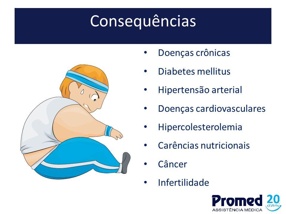 Consequências Doenças crônicas Diabetes mellitus Hipertensão arterial Doenças cardiovasculares Hipercolesterolemia Carências nutricionais Câncer Infer