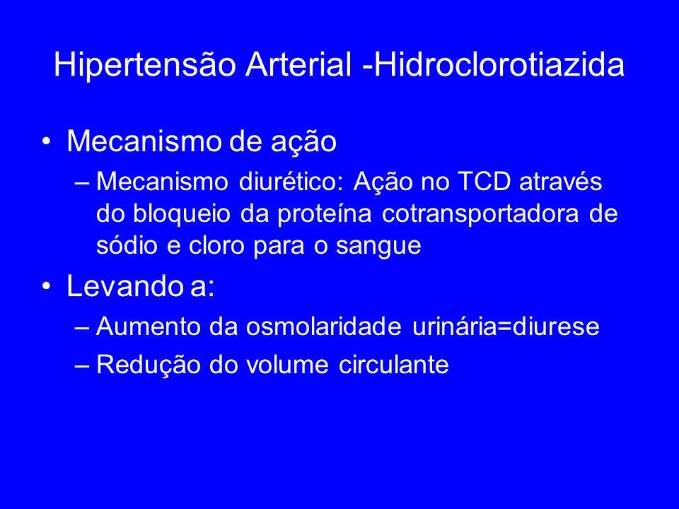 Hipertensão Arterial -Hidroclorotiazida Mecanismo de ação –Mecanismo diurético: Ação no TCD através do bloqueio da proteína cotransportadora de sódio e cloro para o sangue Levando a: –Aumento da osmolaridade urinária=diurese –Redução do volume circulante