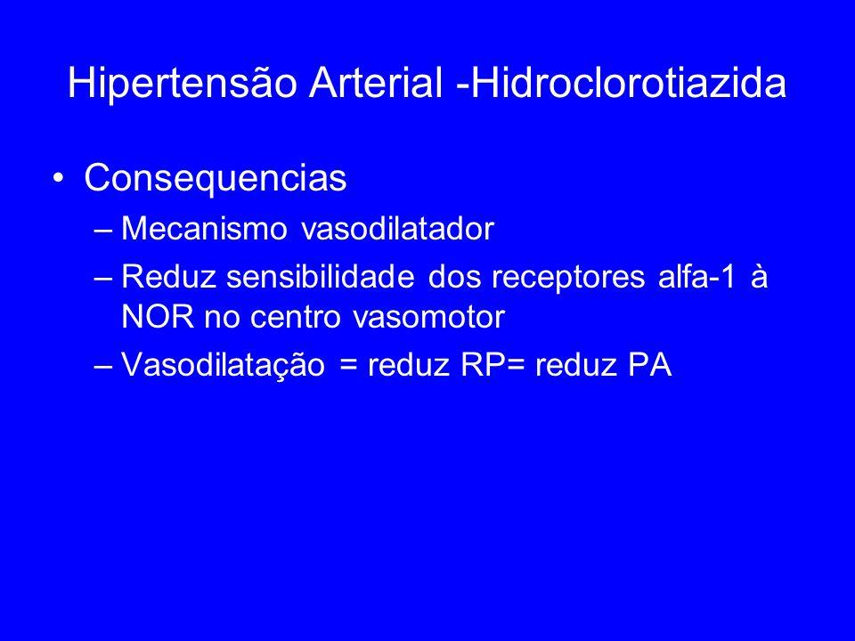 Hipertensão Arterial -Hidroclorotiazida Consequencias –Mecanismo vasodilatador –Reduz sensibilidade dos receptores alfa-1 à NOR no centro vasomotor –Vasodilatação = reduz RP= reduz PA