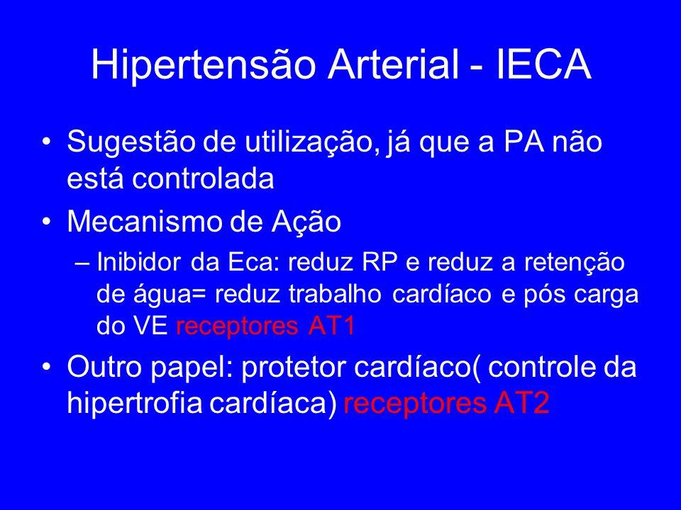 Hipertensão Arterial - IECA Sugestão de utilização, já que a PA não está controlada Mecanismo de Ação –Inibidor da Eca: reduz RP e reduz a retenção de água= reduz trabalho cardíaco e pós carga do VE receptores AT1 Outro papel: protetor cardíaco( controle da hipertrofia cardíaca) receptores AT2