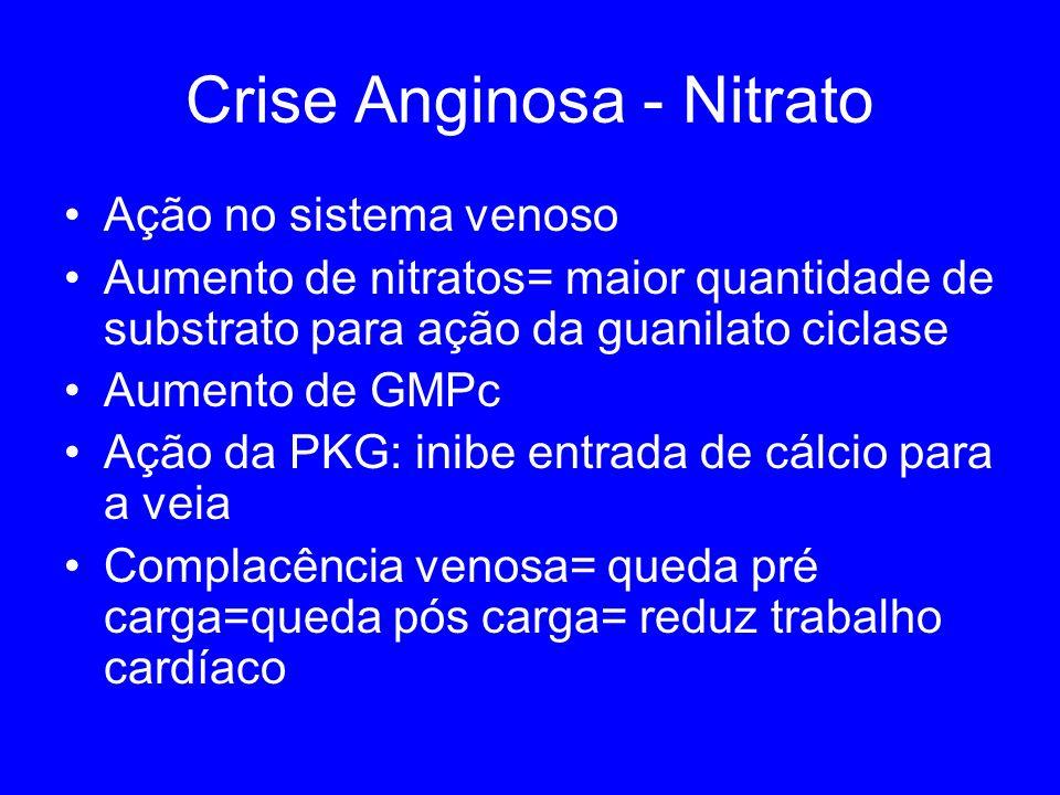 Crise Anginosa - Nitrato Ação no sistema venoso Aumento de nitratos= maior quantidade de substrato para ação da guanilato ciclase Aumento de GMPc Ação