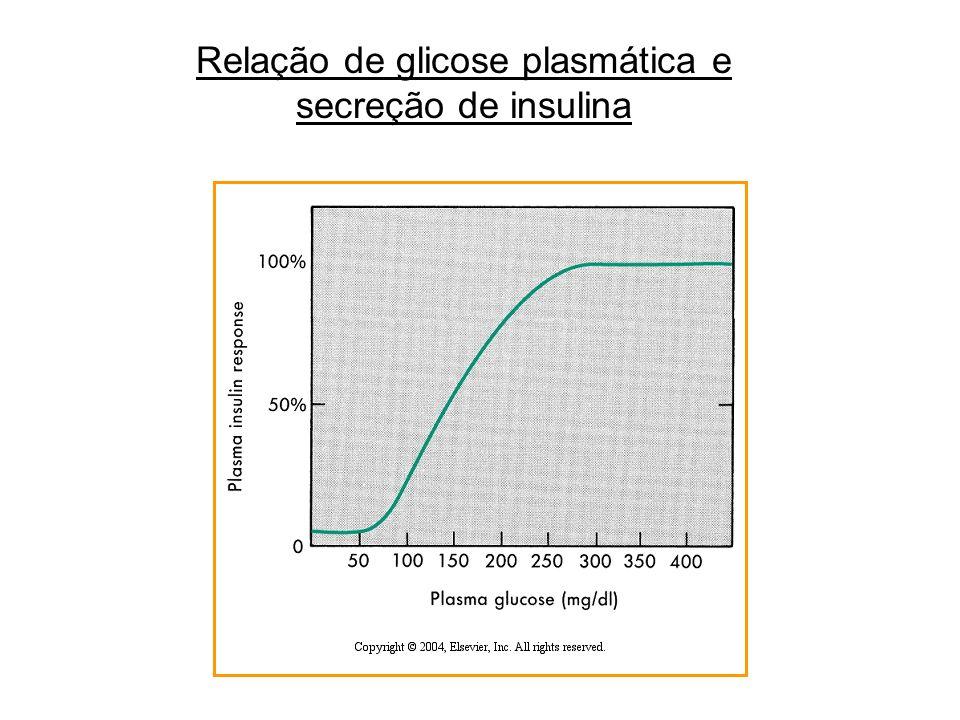 Celula  Secreção de insulina