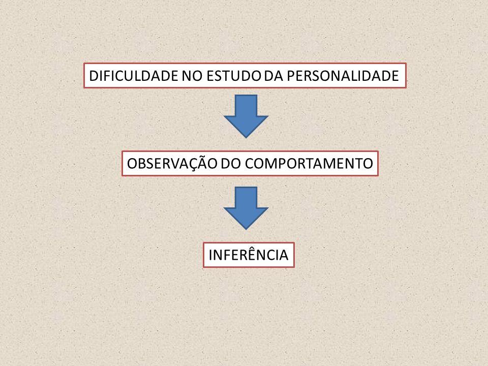 DIFICULDADE NO ESTUDO DA PERSONALIDADE OBSERVAÇÃO DO COMPORTAMENTO INFERÊNCIA