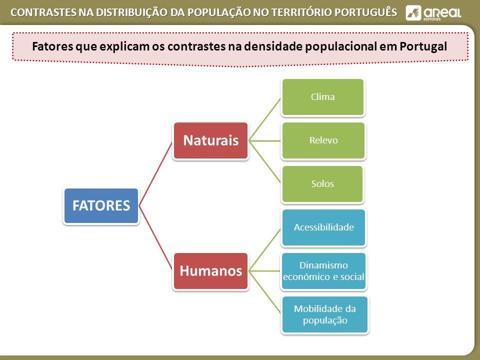 CONTRASTES NA DISTRIBUIÇÃO DA POPULAÇÃO NO TERRITÓRIO PORTUGUÊS FATORES Naturais ClimaRelevoSolos Humanos Acessibilidade Dinamismo económico e social Mobilidade da população Fatores que explicam os contrastes na densidade populacional em Portugal