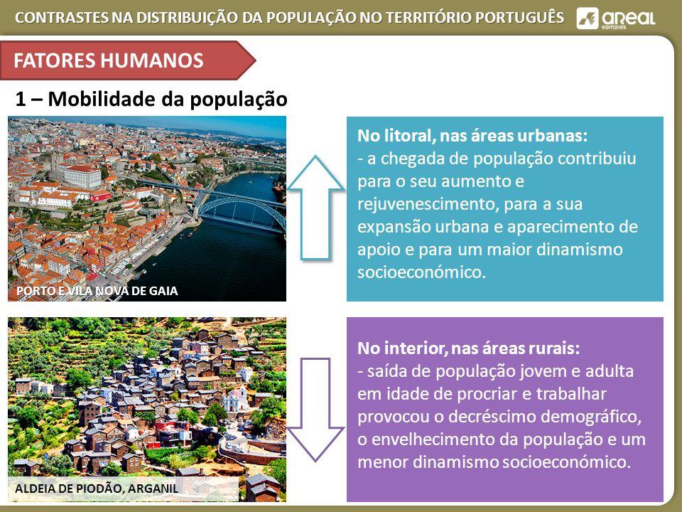 CONTRASTES NA DISTRIBUIÇÃO DA POPULAÇÃO NO TERRITÓRIO PORTUGUÊS PORTO E VILA NOVA DE GAIA 1 – Mobilidade da população ALDEIA DE PIODÃO, ARGANIL No litoral, nas áreas urbanas: - a chegada de população contribuiu para o seu aumento e rejuvenescimento, para a sua expansão urbana e aparecimento de apoio e para um maior dinamismo socioeconómico.