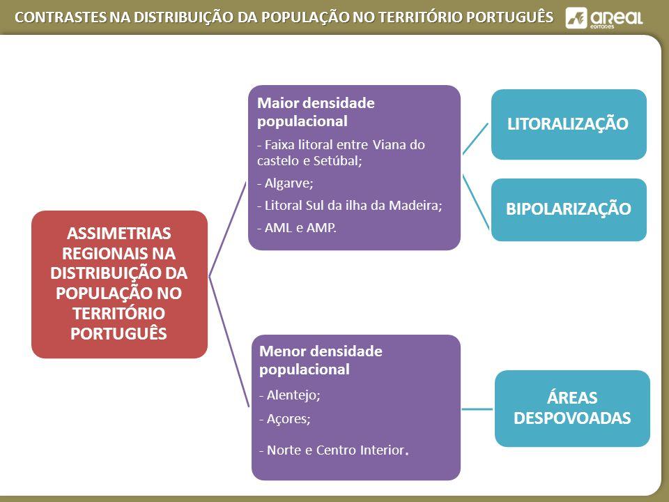 CONTRASTES NA DISTRIBUIÇÃO DA POPULAÇÃO NO TERRITÓRIO PORTUGUÊS ASSIMETRIAS REGIONAIS NA DISTRIBUIÇÃO DA POPULAÇÃO NO TERRITÓRIO PORTUGUÊS LITORALIZAÇÃO BIPOLARIZAÇÃO Menor densidade populacional - Alentejo; - Açores; - Norte e Centro Interior.
