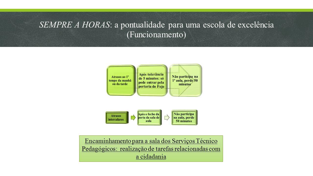 SEMPRE A HORAS: a pontualidade para uma escola de excelência (Funcionamento) Encaminhamento para a sala dos Serviços Técnico Pedagógicos: realização de tarefas relacionadas com a cidadania