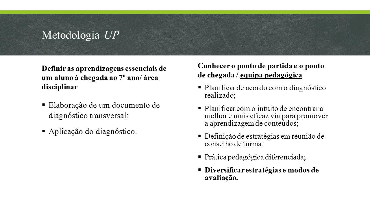 Metodologia UP Definir as aprendizagens essenciais de um aluno à chegada ao 7º ano/ área disciplinar  Elaboração de um documento de diagnóstico transversal;  Aplicação do diagnóstico.
