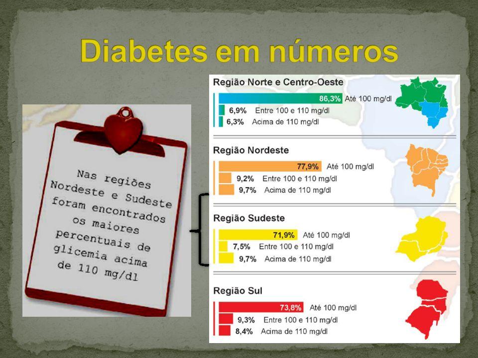CLASSIFICAÇÃO Diabetes Mellitus insulino- dependente também denominado diabetes tipo I ou diabetes juvenil; Diabetes Mellitus não insulino dependente também denominado diabetes tipo II ou diabetes do adulto.