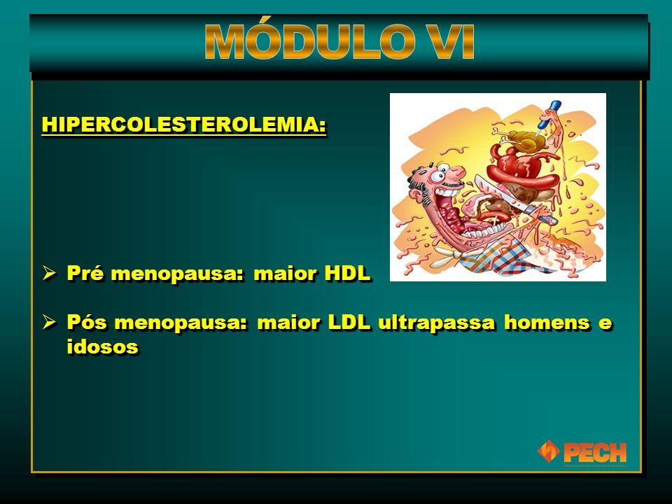 HIPERCOLESTEROLEMIA:  Pré menopausa: maior HDL  Pós menopausa: maior LDL ultrapassa homens e idosos HIPERCOLESTEROLEMIA:  Pré menopausa: maior HDL