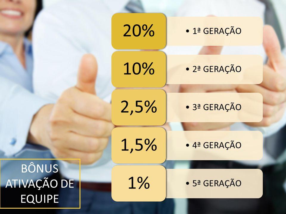 BÔNUS ATIVAÇÃO DE EQUIPE 1ª GERAÇÃO 20% 2ª GERAÇÃO 10% 3ª GERAÇÃO 2,5% 4ª GERAÇÃO 1,5% 5ª GERAÇÃO 1%