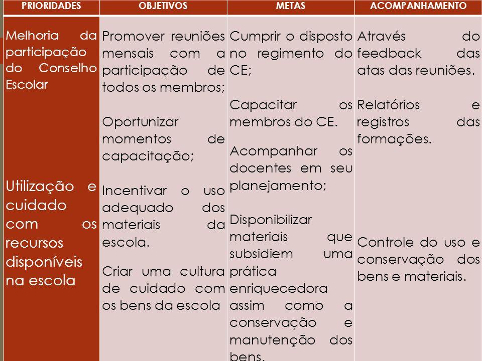 PRIORIDADESOBJETIVOSMETASACOMPANHAMENTO Melhoria da participação do Conselho Escolar Utilização e cuidado com os recursos disponíveis na escola Promov