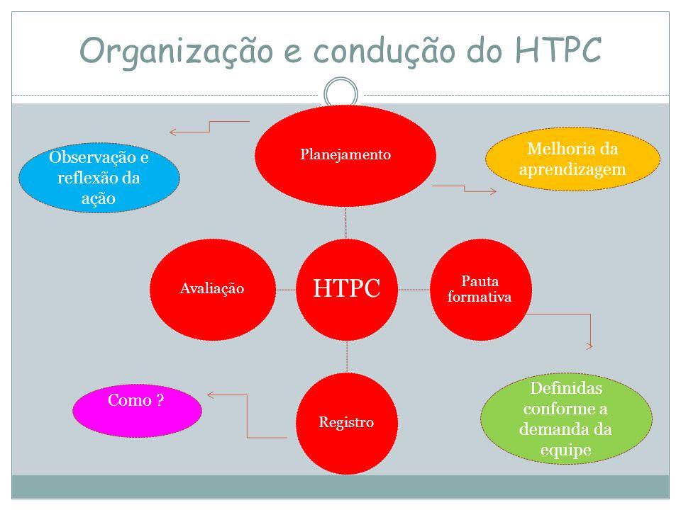 Organização e condução do HTPC HTPC Planejamento Pauta formativa RegistroAvaliação Melhoria da aprendizagem Definidas conforme a demanda da equipe Obs