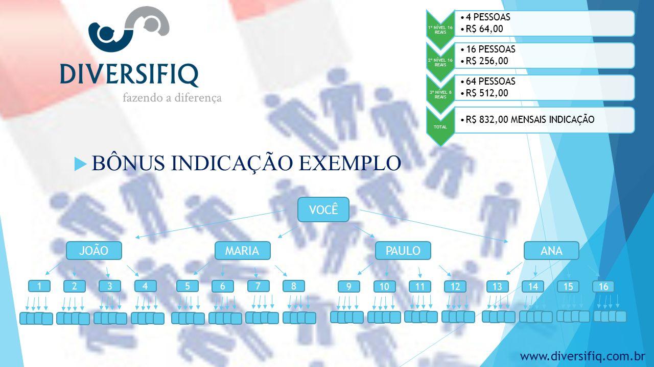  BÔNUS INDICAÇÃO EXEMPLO VOCÊ JOÃOPAULOMARIAANA 13 14 15169 10 1112 5 6 781 2 34 1º NÍVEL 16 REAIS 4 PESSOAS R$ 64,00 2º NÍVEL 16 REAIS 16 PESSOAS R$ 256,00 3º NÍVEL 8 REAIS 64 PESSOAS R$ 512,00 TOTAL R$ 832,00 MENSAIS INDICAÇÃO www.diversifiq.com.br