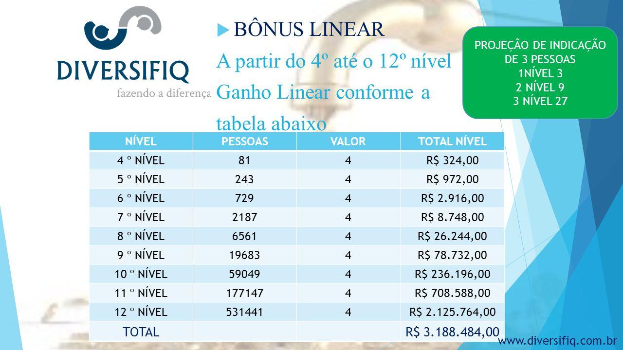  BÔNUS LINEAR A partir do 4º até o 12º nível Ganho Linear conforme a tabela abaixo PROJEÇÃO DE INDICAÇÃO DE 3 PESSOAS 1NÍVEL 3 2 NÍVEL 9 3 NÍVEL 27 NÍVELPESSOASVALORTOTAL NÍVEL 4 º NÍVEL814R$ 324,00 5 º NÍVEL2434R$ 972,00 6 º NÍVEL7294R$ 2.916,00 7 º NÍVEL21874R$ 8.748,00 8 º NÍVEL65614R$ 26.244,00 9 º NÍVEL196834R$ 78.732,00 10 º NÍVEL590494R$ 236.196,00 11 º NÍVEL1771474R$ 708.588,00 12 º NÍVEL5314414R$ 2.125.764,00 TOTALR$ 3.188.484,00 www.diversifiq.com.br