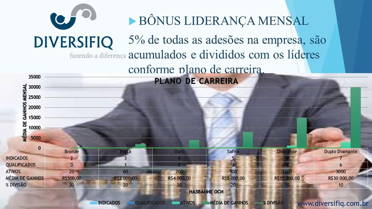  BÔNUS LIDERANÇA MENSAL 5% de todas as adesões na empresa, são acumulados e divididos com os líderes conforme plano de carreira.