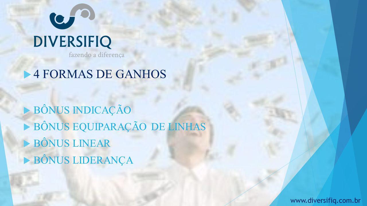  4 FORMAS DE GANHOS  BÔNUS INDICAÇÃO  BÔNUS EQUIPARAÇÃO DE LINHAS  BÔNUS LINEAR  BÔNUS LIDERANÇA www.diversifiq.com.br