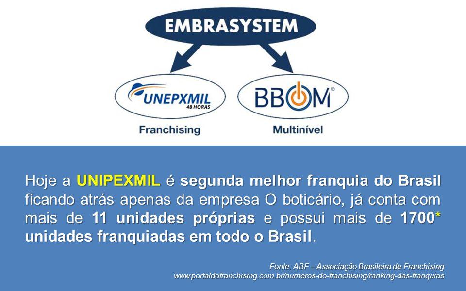 Hoje a UNIPEXMIL é segunda melhor franquia do Brasil ficando atrás apenas da empresa O boticário, já conta com mais de 11 unidades próprias e possui mais de 1700* unidades franquiadas em todo o Brasil.
