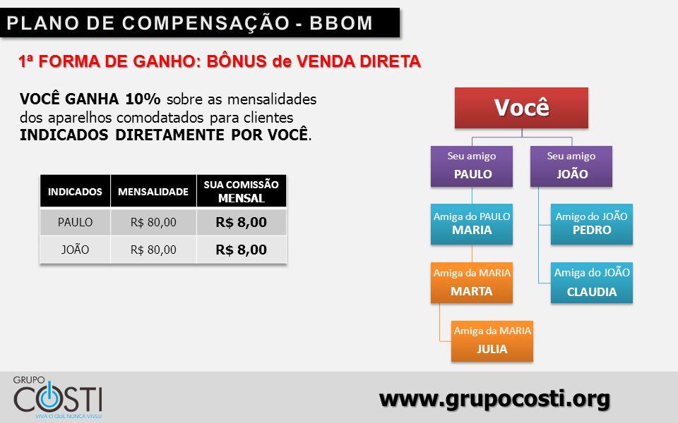 www.grupocosti.org 1ª FORMA DE GANHO: BÔNUS de VENDA DIRETA VOCÊ GANHA 10% sobre as mensalidades dos aparelhos comodatados para clientes INDICADOS DIRETAMENTE POR VOCÊ.Você Seu amigo PAULO Amiga do PAULO MARIA Amiga da MARIA MARTA Amiga da MARIA JULIA Seu amigo JOÃO Amigo do JOÃO PEDRO Amiga do JOÃO CLAUDIA