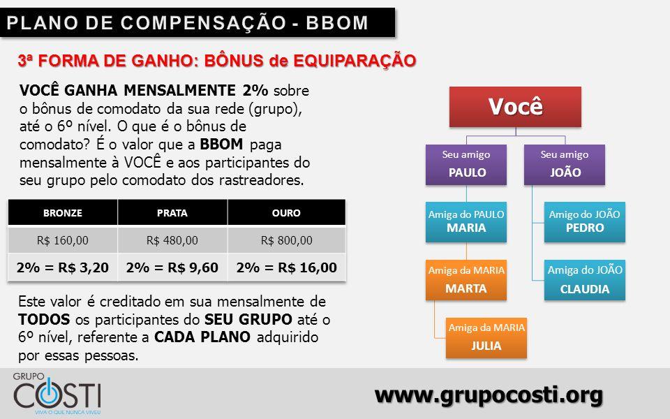 www.grupocosti.org 3ª FORMA DE GANHO: BÔNUS de EQUIPARAÇÃO VOCÊ GANHA MENSALMENTE 2% sobre o bônus de comodato da sua rede (grupo), até o 6º nível.