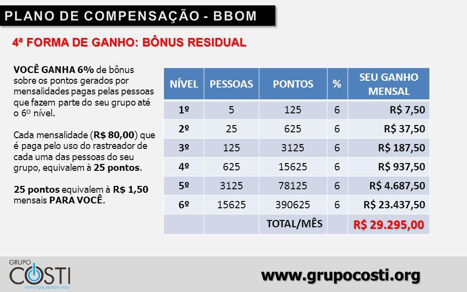 www.grupocosti.org 4ª FORMA DE GANHO: BÔNUS RESIDUAL VOCÊ GANHA 6% de bônus sobre os pontos gerados por mensalidades pagas pelas pessoas que fazem parte do seu grupo até o 6º nível.