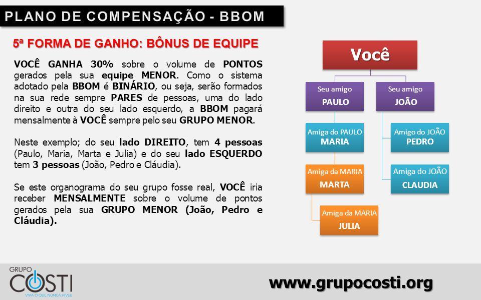 www.grupocosti.org 5ª FORMA DE GANHO: BÔNUS DE EQUIPE VOCÊ GANHA 30% sobre o volume de PONTOS gerados pela sua equipe MENOR.
