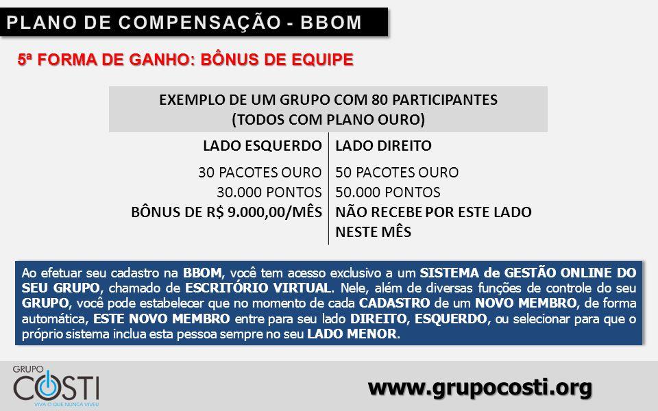 www.grupocosti.org 5ª FORMA DE GANHO: BÔNUS DE EQUIPE EXEMPLO DE UM GRUPO COM 80 PARTICIPANTES (TODOS COM PLANO OURO) LADO ESQUERDOLADO DIREITO 30 PACOTES OURO 30.000 PONTOS BÔNUS DE R$ 9.000,00/MÊS 50 PACOTES OURO 50.000 PONTOS NÃO RECEBE POR ESTE LADO NESTE MÊS Ao efetuar seu cadastro na BBOM, você tem acesso exclusivo a um SISTEMA de GESTÃO ONLINE DO SEU GRUPO, chamado de ESCRITÓRIO VIRTUAL.