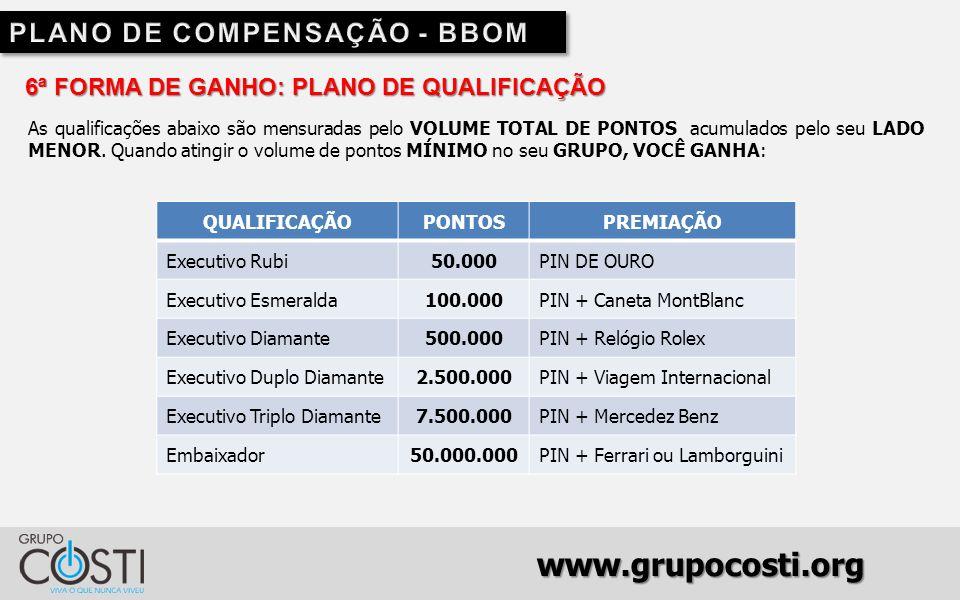www.grupocosti.org 6ª FORMA DE GANHO: PLANO DE QUALIFICAÇÃO As qualificações abaixo são mensuradas pelo VOLUME TOTAL DE PONTOS acumulados pelo seu LADO MENOR.