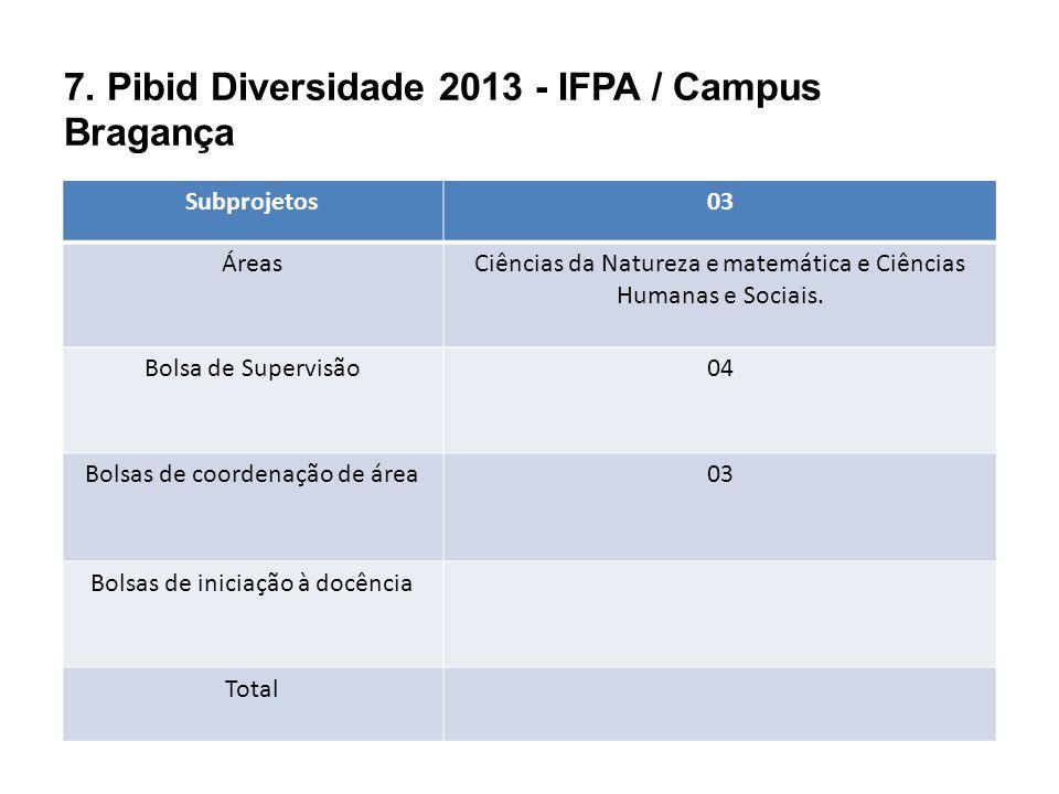 7. Pibid Diversidade 2013 - IFPA / Campus Bragança Subprojetos03 ÁreasCiências da Natureza e matemática e Ciências Humanas e Sociais. Bolsa de Supervi