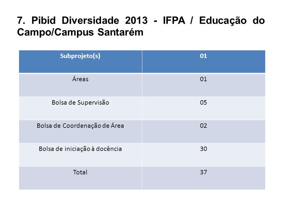 7. Pibid Diversidade 2013 - IFPA / Educação do Campo/Campus Santarém Subprojetos Subprojeto(s)01 Áreas01 Bolsa de Supervisão05 Bolsa de Coordenação de