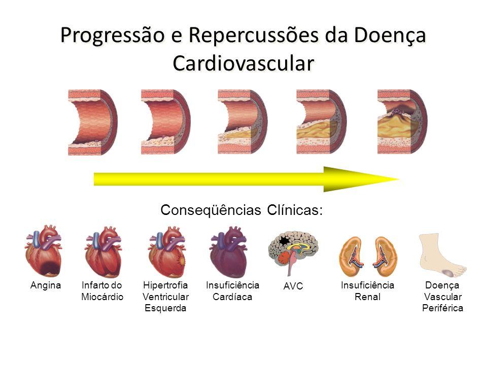 Progressão e Repercussões da Doença Cardiovascular AnginaInfarto do Miocárdio Hipertrofia Ventricular Esquerda Insuficiência Cardíaca Conseqüências Clínicas: AVC Insuficiência Renal Doença Vascular Periférica