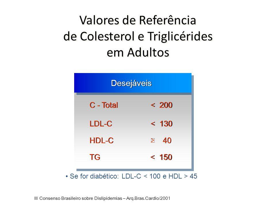 Valores de Referência de Colesterol e Triglicérides em Adultos Desejáveis C - Total < 200 LDL-C < 130 HDL-C  40 TG < 150 Se for diabético: LDL-C 45 III Consenso Brasileiro sobre Dislipidemias – Arq.Bras.Cardio/2001