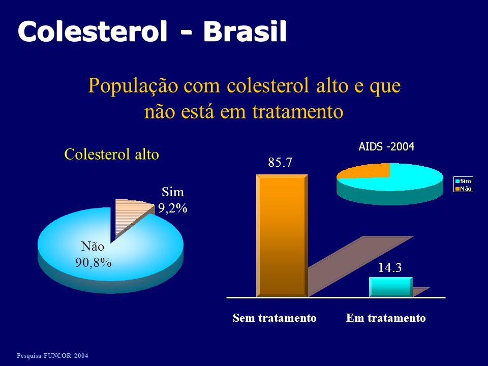 População com colesterol alto e que não está em tratamento Pesquisa FUNCOR 2004 Sim 9,2% Não 90,8% Colesterol alto Colesterol - Brasil 85.7 14.3 Sem tratamentoEm tratamento AIDS -2004