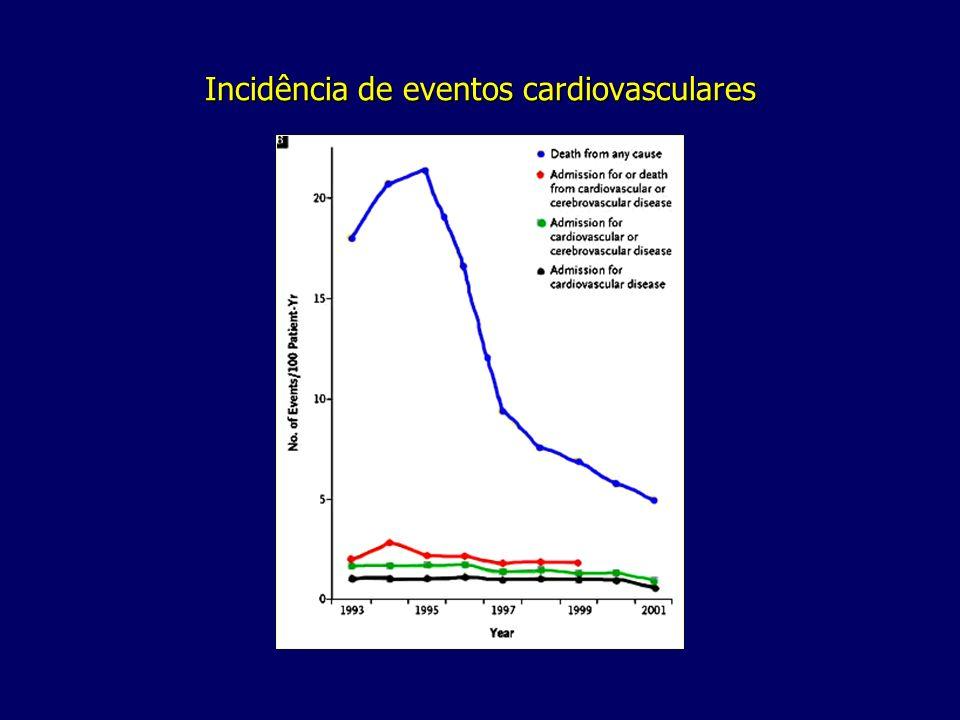Incidência de eventos cardiovasculares