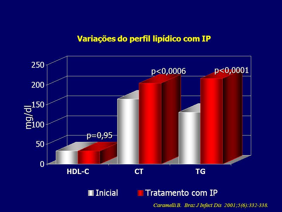 Variações do perfil lipídico com IP mg/dl p<0,0001 p<0,0006 p=0,95 Caramelli B.