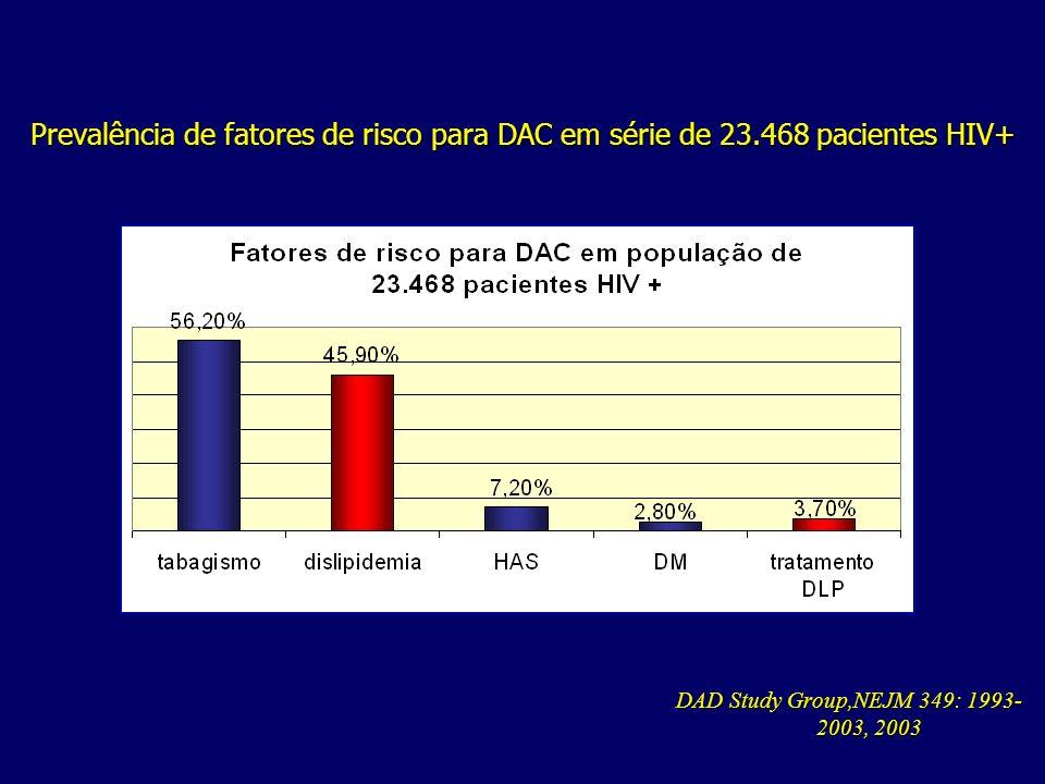 Prevalência de fatores de risco para DAC em série de 23.468 pacientes HIV+ DAD Study Group,NEJM 349: 1993- 2003, 2003