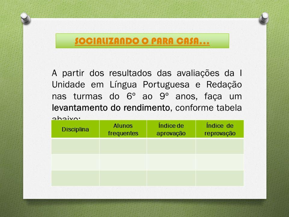 A partir dos resultados das avaliações da I Unidade em Língua Portuguesa e Redação nas turmas do 6º ao 9º anos, faça um levantamento do rendimento, co