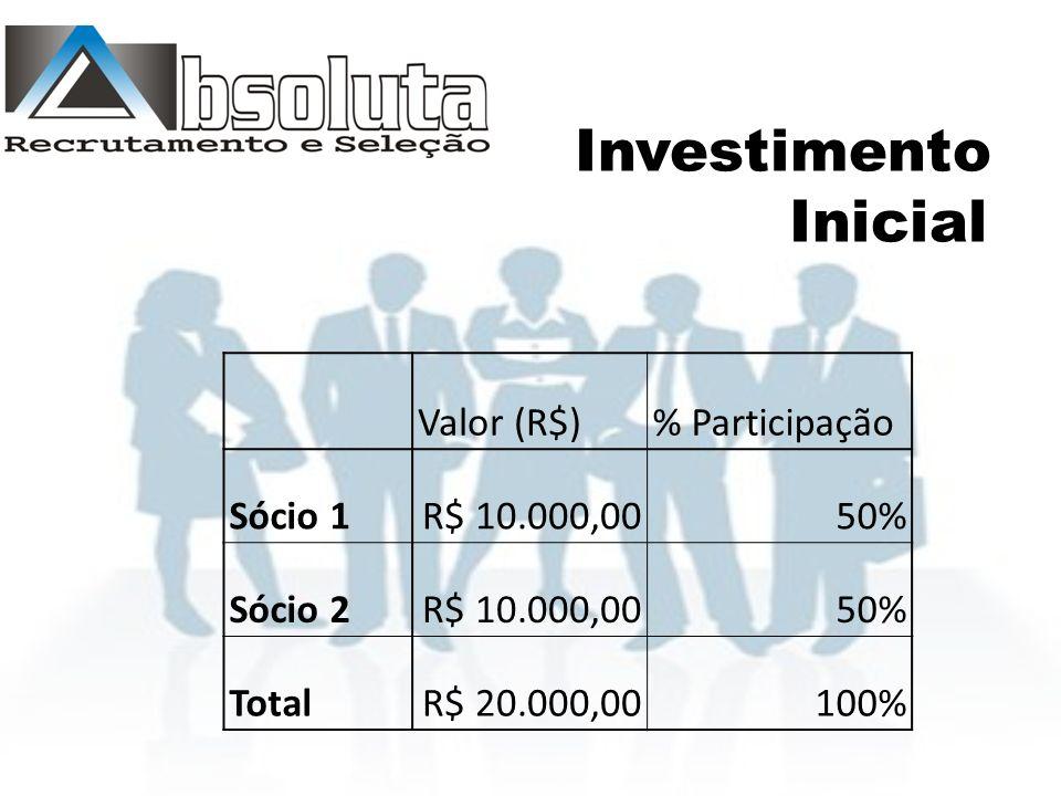 Investimento Inicial Valor (R$)% Participação Sócio 1R$ 10.000,0050% Sócio 2R$ 10.000,0050% TotalR$ 20.000,00100%