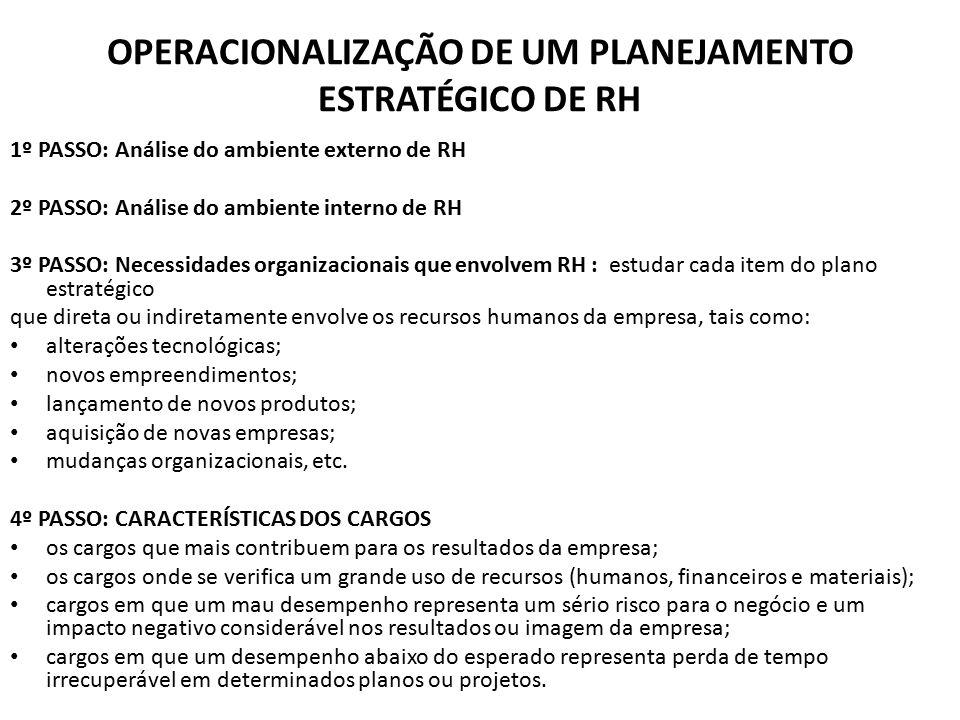 OPERACIONALIZAÇÃO DE UM PLANEJAMENTO ESTRATÉGICO DE RH 1º PASSO: Análise do ambiente externo de RH 2º PASSO: Análise do ambiente interno de RH 3º PASS