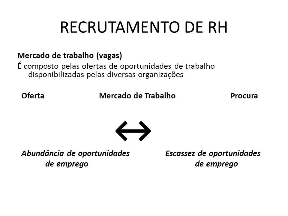 O impacto do Mercado de Trabalho sobre as práticas de RH Mercado de Trabalho em oferta (Muitas Oportunidades de Emprego) Investimento em recrutamento para atrair candidatos Critérios de seleção menos flexíveis e menos rigorosos Investimentos em capacitação Ofertas salariais estimulantes e investimentos em benefícios sociais Ênfase no recrutamento interno Mercado de Trabalho em procura (Poucas Oportunidades de Emprego) Baixos investimentos em recrutamento devido à oferta de candidatos Critérios de seleção mais rígidos e rigorosos Poucos investimentos em capacitação Salários mais baixos e poucos benefícios sociais Ênfase
