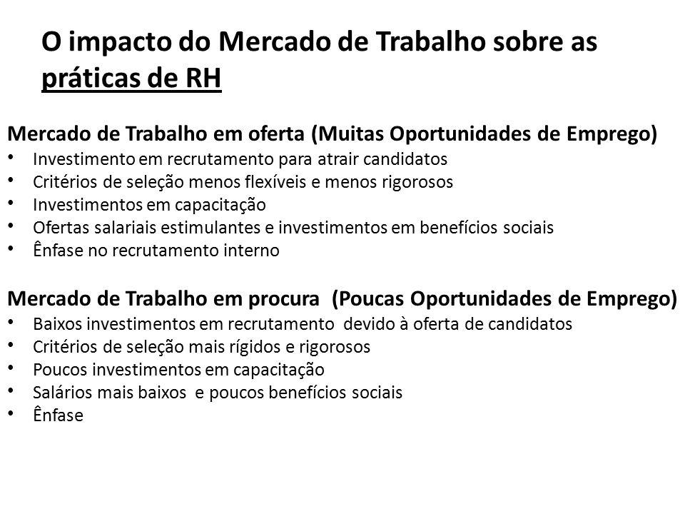 O impacto do Mercado de Trabalho sobre as práticas de RH Mercado de Trabalho em oferta (Muitas Oportunidades de Emprego) Investimento em recrutamento