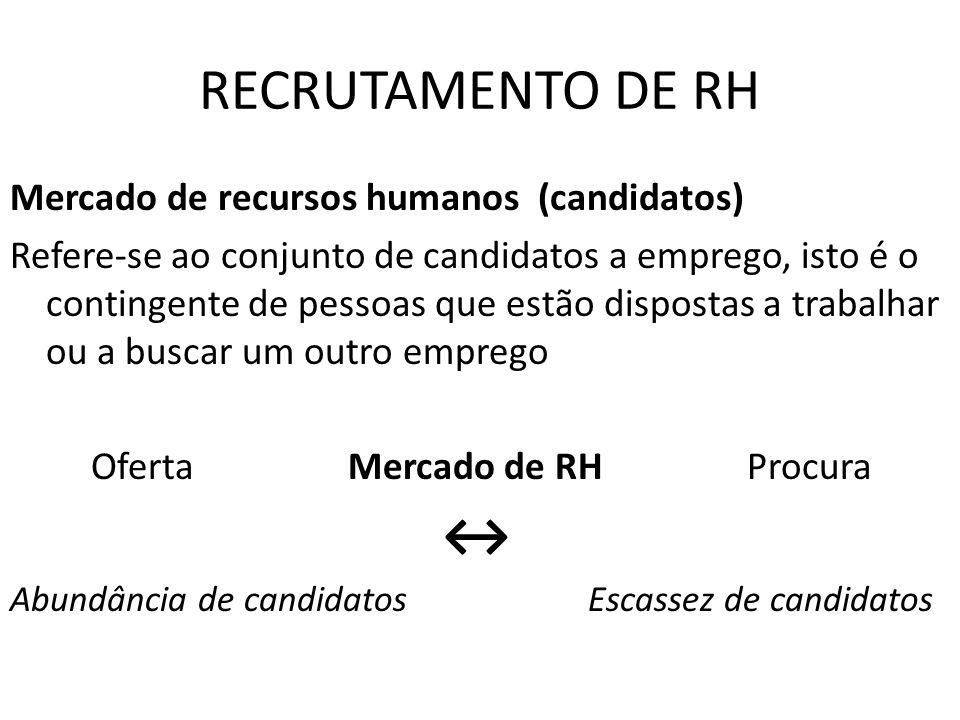RECRUTAMENTO DE RH Tipos de Recrutamento Interno; Externo O Processo de Recrutamento Emissão da Requisição de Pessoal com o respectivo perfil Aprovação do Chefe Imediato Análise da área de RH Definição da modalidade (interno X externo) Escolha e aplicação da técnica