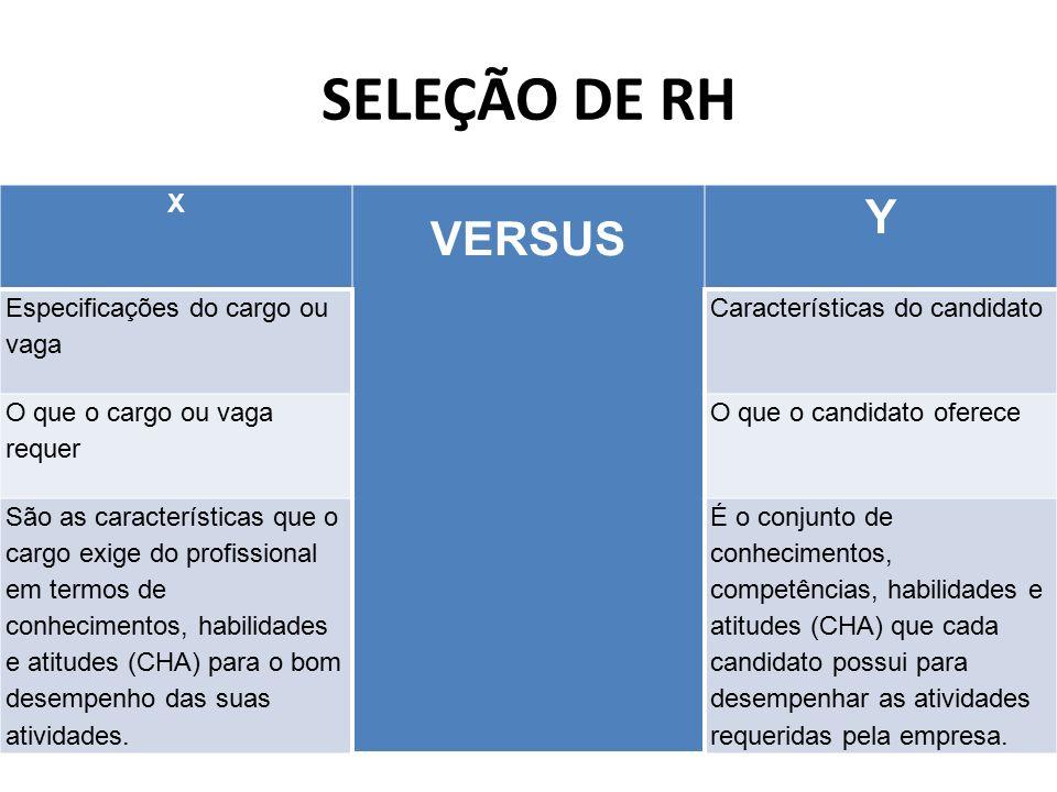 SELEÇÃO DE RH X VERSUS Y Especificações do cargo ou vaga Características do candidato O que o cargo ou vaga requer O que o candidato oferece São as ca