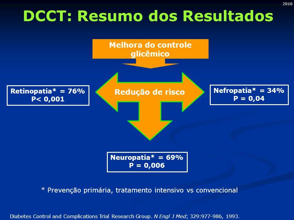 2010 Redução de risco Retinopatia* = 76% P< 0,001 Melhora do controle glicêmico Nefropatia* = 34% P = 0,04 Neuropatia* = 69% P = 0,006 Diabetes Control and Complications Trial Research Group.