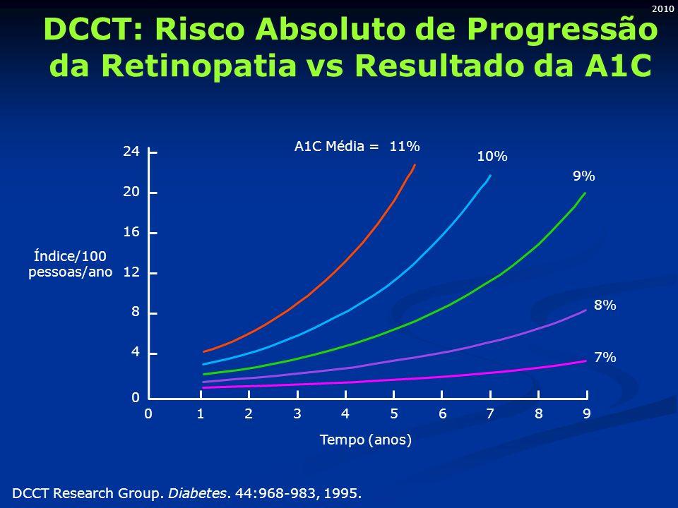 2010 Índice/100 pessoas/ano 24 20 16 12 8 4 0 9876543210 A1C Média = 11% 10% 9% 8% 7% Tempo (anos) DCCT Research Group. Diabetes. 44:968-983, 1995. DC