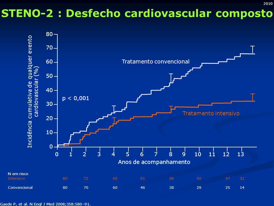 2010 STENO-2 : Desfecho cardiovascular composto Anos de acompanhamento 123456879101112130 0 10 20 30 40 50 60 70 80 Tratamento convencional p < 0,001 Incidência cumulativa de qualquer evento cardiovascular (%) Tratamento intensivo N em risco Intensivo 80 72 65 61 56 50 47 31 Convencional80 70 60 46 38 29 25 14 Gaede P, et al.