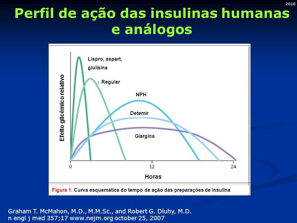 2010 Perfil de ação das insulinas humanas e análogos Graham T. McMahon, M.D., M.M.Sc., and Robert G. Dluhy, M.D. n engl j med 357;17 www.nejm.org octo